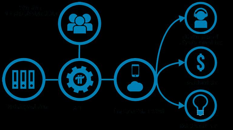 API là một phần mềm giao tiếp