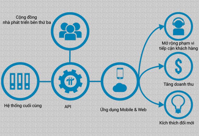 API là gì? Tại sao API lại quan trọng trong thế giới hiện đại