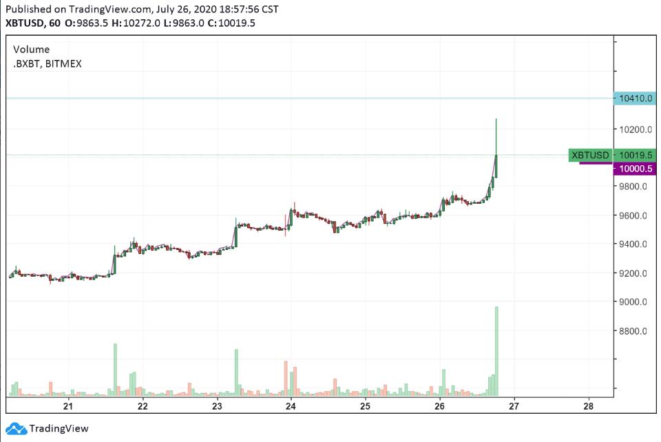 Biểu đồ giá hàng giờ của Bitcoin.