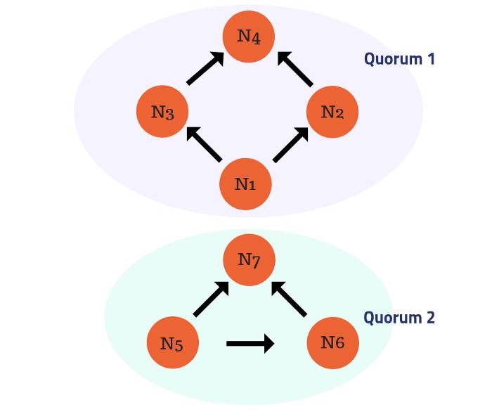 Số lượng lát cắt được xác định bởi các mũi tên. Ví dụ: Slice của N5 chứa chính nó, N6 và N7.