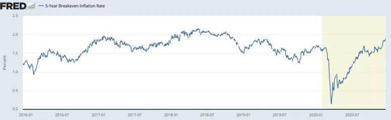 Tỷ lệ lạm phát hòa vốn trong 5 năm