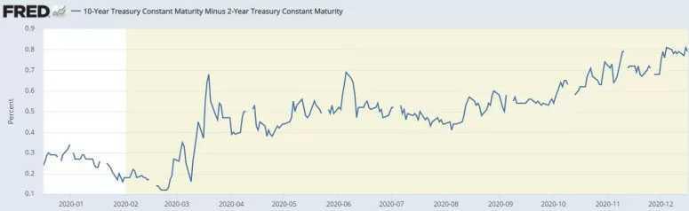 Đường cong lợi suất 10 năm trừ đi lợi tức trái phiếu kho bạc 2 năm