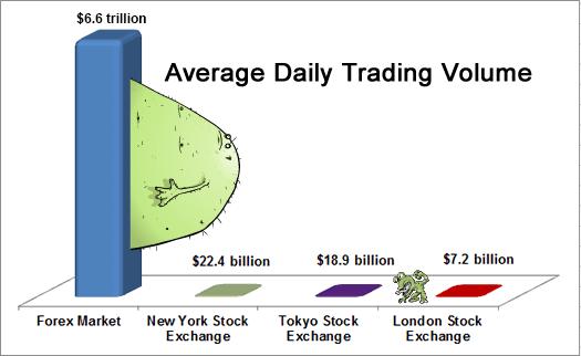 Thị trường tiền tệ LỚN HƠN 200 lần với chứng khoán