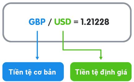 Ví dụ về tỷ giá hối đoái của đồng Bảng Anh so với Dollar Mỹ: