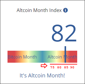 Altcoin Month Index