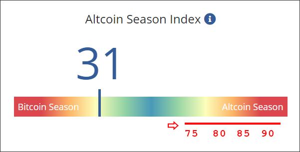 Altcoin Season Index