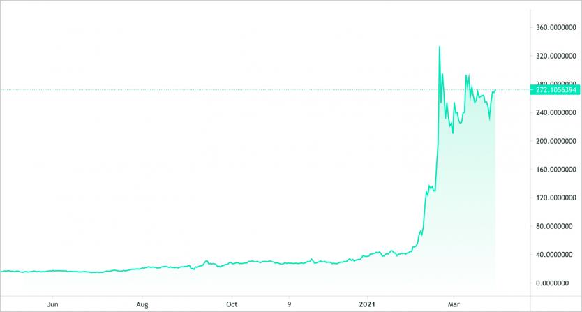 Giá của Binance Coin, tháng 3 năm 2021
