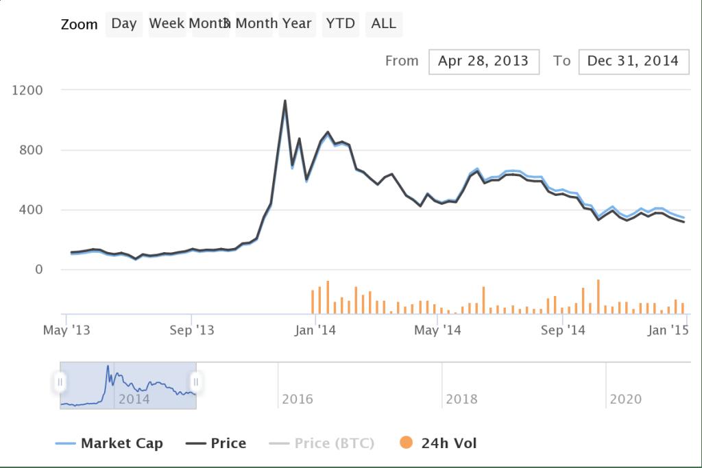 Giá Bitcoin 2013-2014