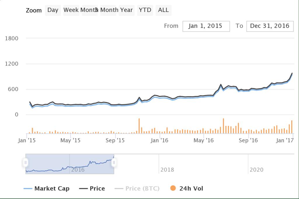 Giá Bitcoin 2015-2016