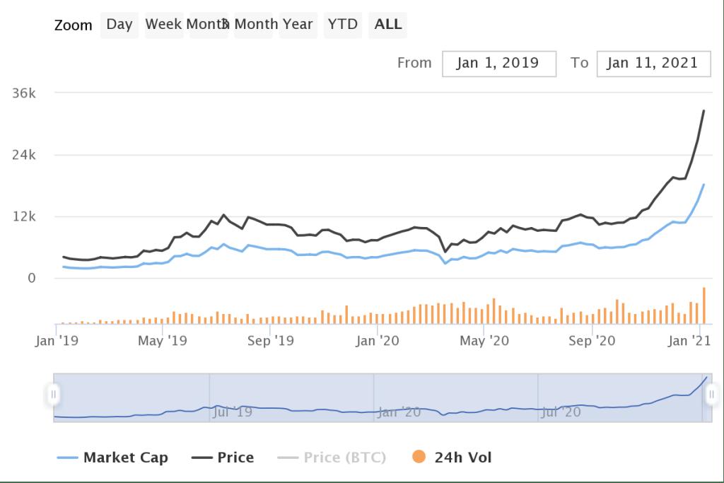 Giá Bitcoin 2019-2021